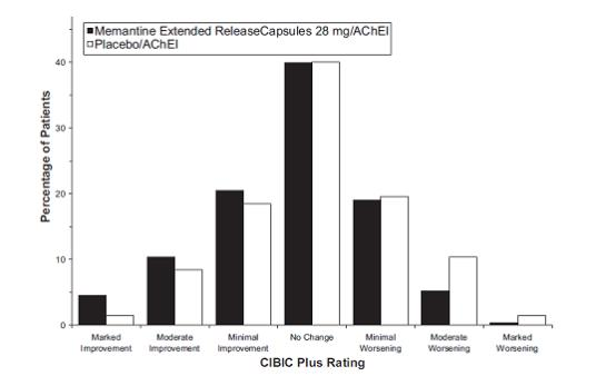 Figure 4: Distribution of CIBIC-Plus ratings at week 24.