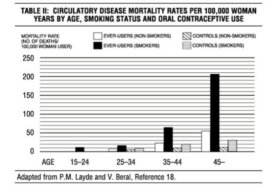 Table II Circulatory Disease Mortality Rates per 100,000 Women years by age, smoking status and oral contraceptive Use
