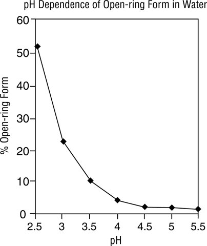Image of Chart Plotting the Percentage of Midazolam Present as the Open-Ring Form as a Function of pH in Aqueous Solutions