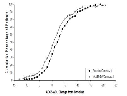 Figure 6: Cumulative percentage of patients completing 24 weeks of  double-blind treatment with specified changes from baseline in ADCS-ADL scores.