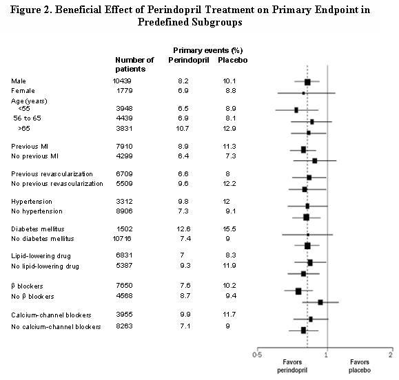 Figure 2. Beneficial Effect of Perindopril Treatment on Primary Endpoint in Predefined Subgroups