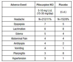 In addition, the following adverse events (3% incidence) were reported at dosages of 15-30 mg/day in the controlled clinical trials: