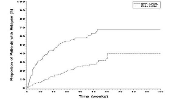 Figure 2 Kaplan-Meier Curves of Time to Recurrence of A Mood Event (Study 9)