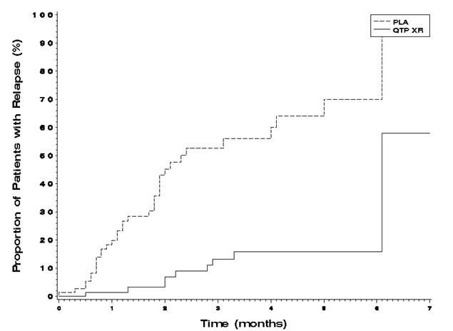 figure 1 kaplan-meier curves of time to schizophrenic relapse study 3.jpg