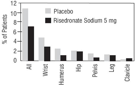 risedronate-sodium-figure1