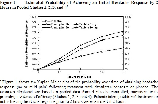 Figure 1: Estimated Probability of Achieving an Initial Headache Response by 2 Hours in Pooled Studies 1, 2, 3, and 4††