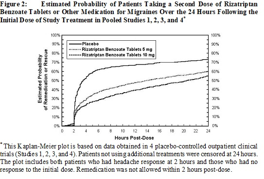 Figure 2: 	Estimated Probability of Patients Taking a Second Dose of Rizatriptan Benzoate Tablets or Other Medication for Migraines Over the 24 Hours Following the Initial Dose of Study Treatment in Pooled Studies 1, 2, 3, and 4†††