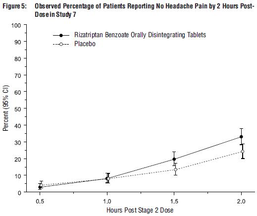Figure 5: Observed Percentage of Patients Reporting No Headache Pain by 2 Hours Post-Dose in Study 7