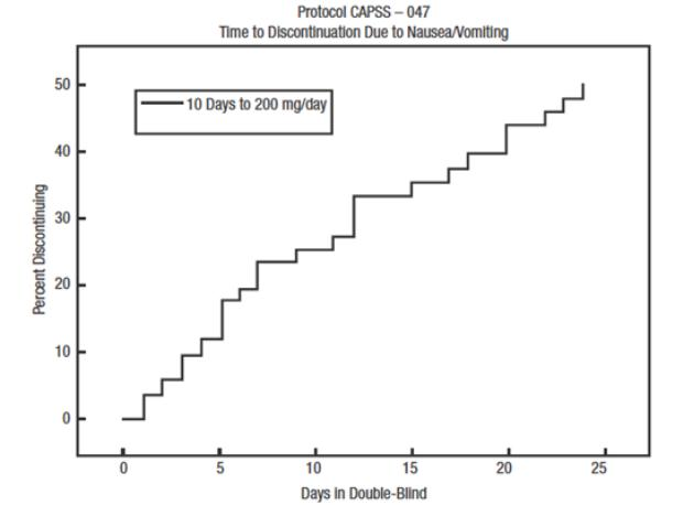 Figure 2: Protocol CAPSS – 047 Time to Discontinuation Due to Nausea and Vomiting