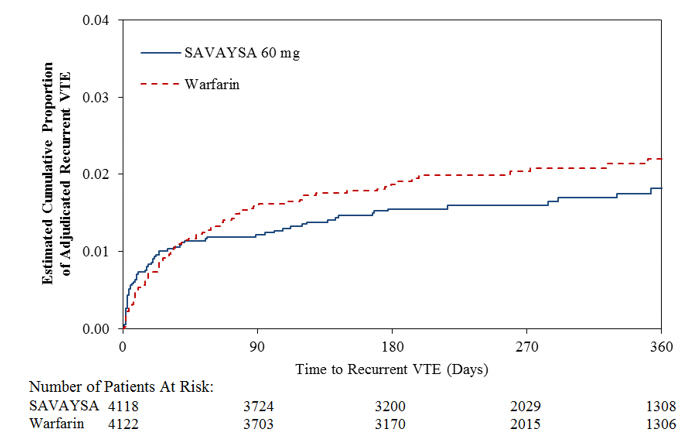 Figure 14.3:	Kaplan-Meier Cumulative Event Rate Estimates for Adjudicated Recurrent VTE (mITT analysis – on treatment)
