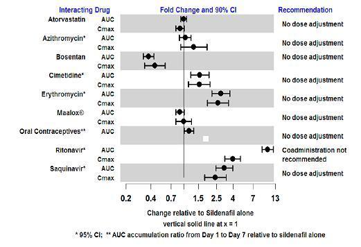 Figure 2. Effects of Other Drugs on Sildenafil Pharmacokinetics