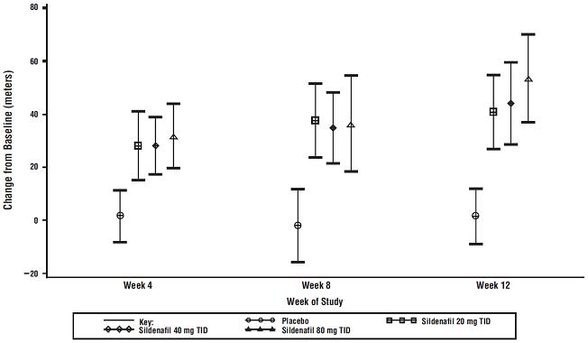 Figure 4. Change from Baseline in 6-Minute Walk Distance (meters) at Weeks 4, 8, and 12 in Study 1: Mean (95% Confidence Interval)