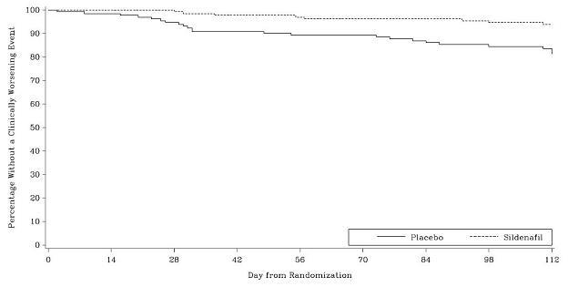 Figure 6. Kaplan-Meier Plot of Time (in Days) to Clinical Worsening of PAH in Study 2