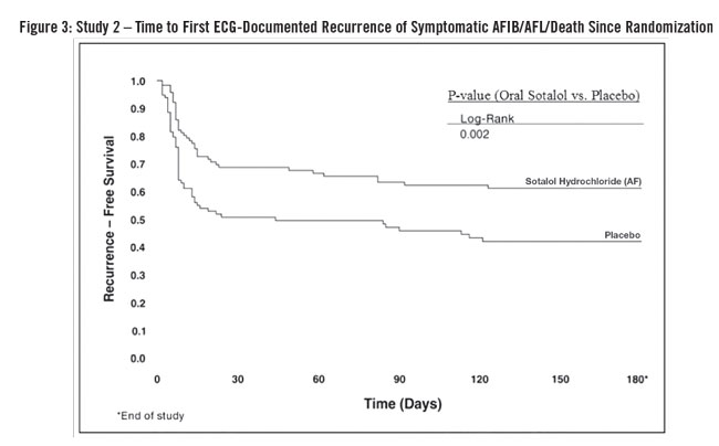 This is an image of Figure 3: Study 2 – Time to First ECG-Documented Recurrence of Symptomatic AFIB/AFL/Death Since Randomization.