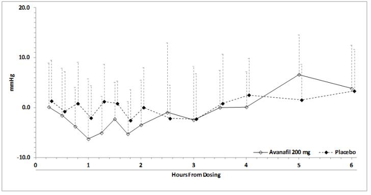 Figure 3:	Mean (SD) Change From Baseline in Standing Systolic Blood Pressure Over Time Following Administration of a Single Dose 200 mg Dose of STENDRA with Tamsulosin