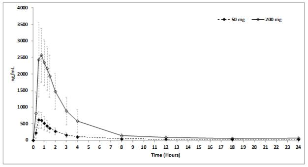 Figure 4:	Plasma Avanafil Concentrations (mean ± SD) Following a Single 50 mg or 200 mg STENDRA Dose