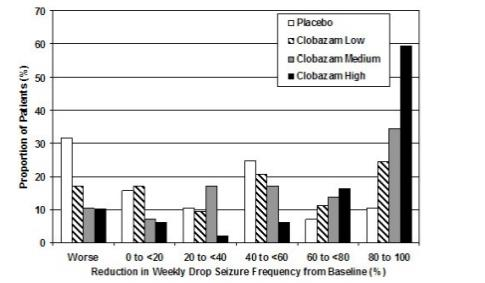 Figure 2:	Drop Seizure Response by Category for Clobazam and Placebo (Study 1)
