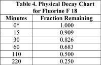 Table 4: Physical Decay Chart