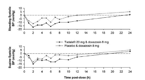 Figure 2: Doxazosin Study 1: Mean Change from Baseline in Systolic Blood Pressure