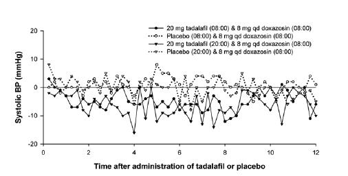 Figure 3: Doxazosin Study 2 (Part C): Mean Change from Time-Matched Baseline in Systolic Blood Pressure