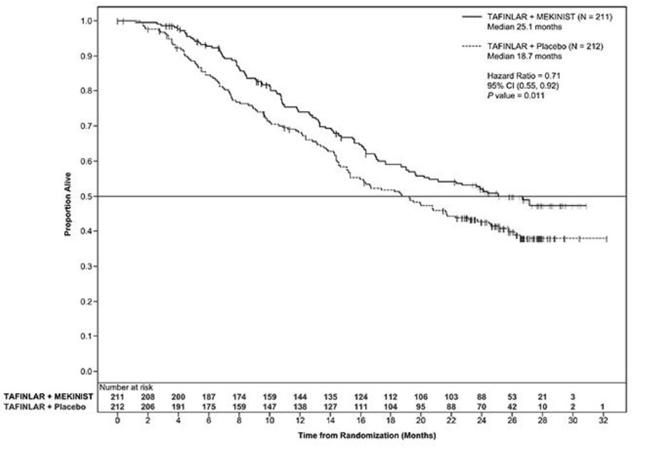 Figure 2. Kaplan-Meier Curves for Overall Survival in the COMBI-d Study