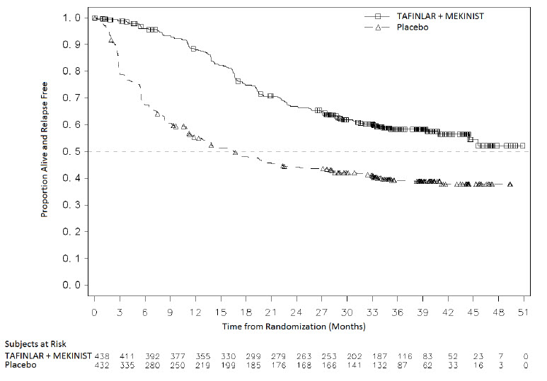 Figure 4. Kaplan-Meier Curves for Relapse-Free Survival in COMBI-AD in the Adjuvant Treatment of Melanoma