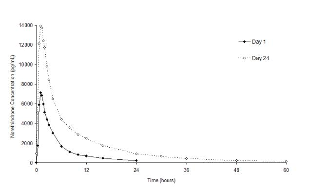 Figure 2. Mean Plasma Ethinyl Estradiol Concentration-Time Profiles Following Single- and Multiple-Dose Oral Administration of Norethindrone Acetate/Ethinyl Estradiol Tablets to Healthy Female Volunteers Under Fasting Condition (n = 17)