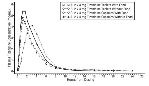 Figure 1: Mean Tizanidine Concentration vs. Time Profiles For Tizanidine Tablets and Capsules (2 × 4 mg) Under Fasted and Fed Conditions