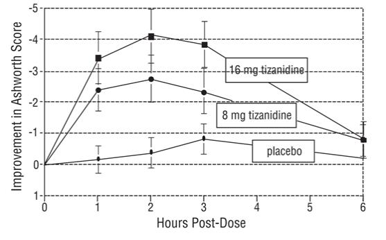 Figure 2: Single Dose Study-Mean Change in Muscle Tone from Baseline as Measured by the Ashworth Scale ± 95% Confidence Interval (A Negative Ashworth Score Signifies an Improvement in Muscle Tone from Baseline)