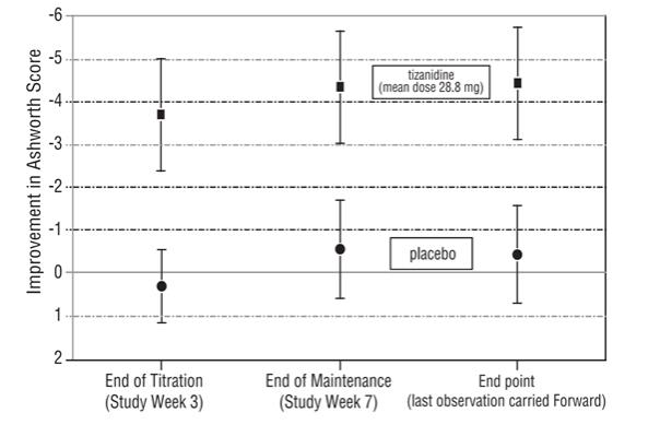 Figure 3: Seven Week Study-Mean Change in Muscle Tone 0.5–2.5 Hours After Dosing as Measured by the Ashworth Scale ± 95% Confidence Interval (A Negative Ashworth Score Signifies an Improvement in Muscle Tone from Baseline)