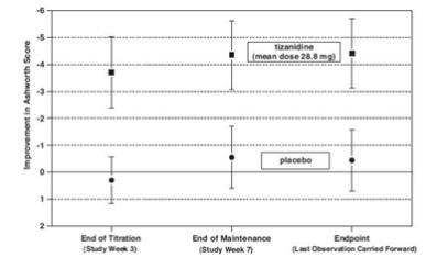 Figure 3:	Seven Week Study—Mean Change in Muscle Tone 0.5–2.5 Hours After Dosing as Measured by the Ashworth Scale ± 95% Confidence Interval (A Negative Ashworth Score Signifies an Improvement in Muscle Tone from Baseline)