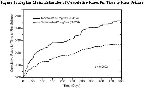Figure 1: Kaplan-Meier Estimates of Cumulative Rates for Time to First Seizure
