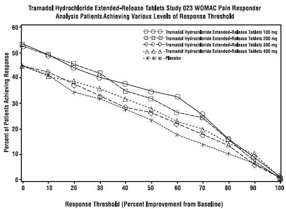 Tramadol Hydrochloride Extended-Release Tablets Study 023 WOMAC Pain Responder Analysis Patients Achieving Various Levels of Response Threshold