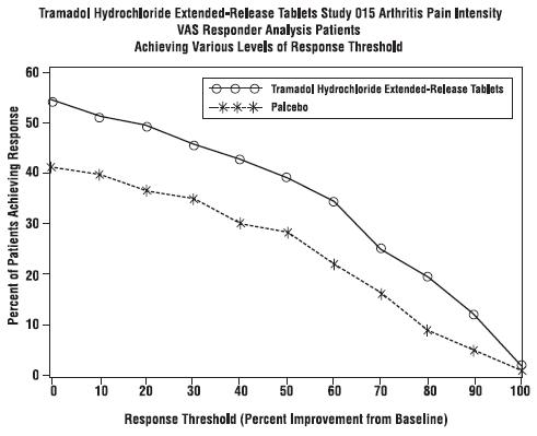 Tramadol Hydrochloride Extended-Release Tablets Study 015 Arthritis Pain Intensity VAS Responder Analysis Patients Achieving Various Levels of Response Threshold