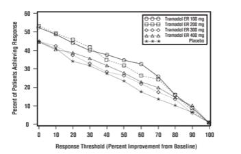 Figure 2 Tamadol ER Tablets Study 023 WOMAC Pain Responder Analysis Patients Achieving Various Levels of Response Threshold