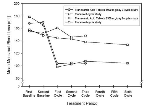 Figure 1 - The efficacy of Tranexamic acid tablets 3900 mg/day over 3 menstrual cycles and over 6 menstrual cycles was demonstrated versus placebo in the double-blind, placebo-controlled efficacy studies.