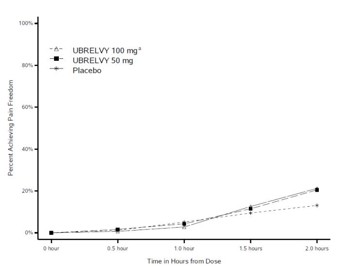 Figure 1: Percentage of Patients Achieving Pain Freedom within 2 Hours in Pooled Studies 1 and 2