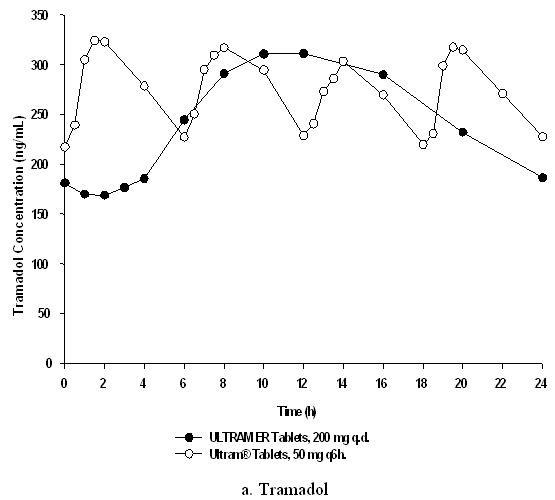 Is Ultram Er | Tramadol Hydrochloride Tablet, Extended Release safe while breastfeeding