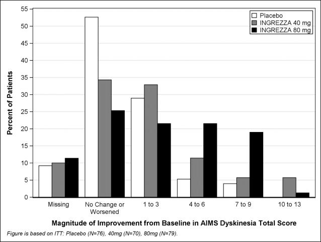 Figure 4:	Percent of Patients with Specified Magnitude of AIMS Total Score Improvement at the End of Week 6