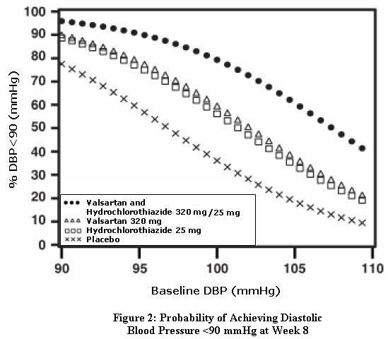 Figure 2: Probability of Achieving Diastolic Blood Pressure <90 mmHg at Week 8