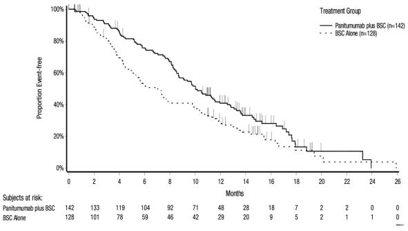 Figure 2:  Kaplan Meier Plot of Overall Survival in Patients with Wild type RAS mCRC (Study 20100007)