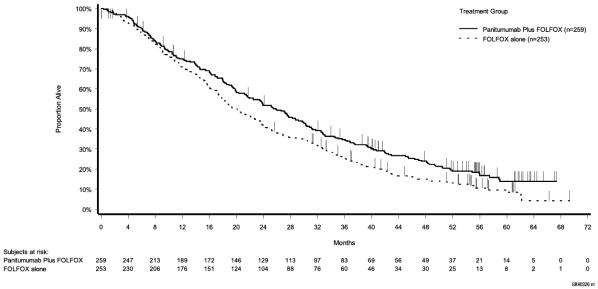 Figure 4: Kaplan Meier Plot of Overall Survival in Patients with Wild Type RAS mCRC (Study 20050203)