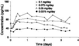 Figure 1 Steady State Estradiol Plasma Concentrations for Systems Applied to the Abdomen Nonbaseline corrected levels