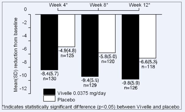 Figure 2  Mean (SD) change from baseline in mean daily number of flushes for  Vivelle® 0.0375 mg versus Placebo in a 12 week trial.