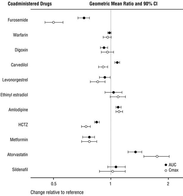 Figure 1: Effect of ENTRESTO on Pharmacokinetics of Coadministered Drugs