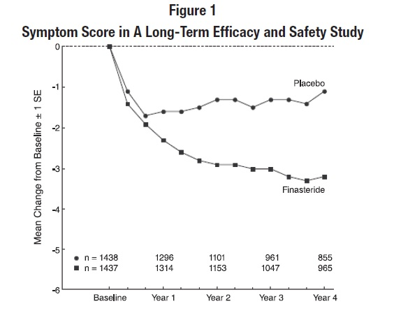 Long-term propecia safety of