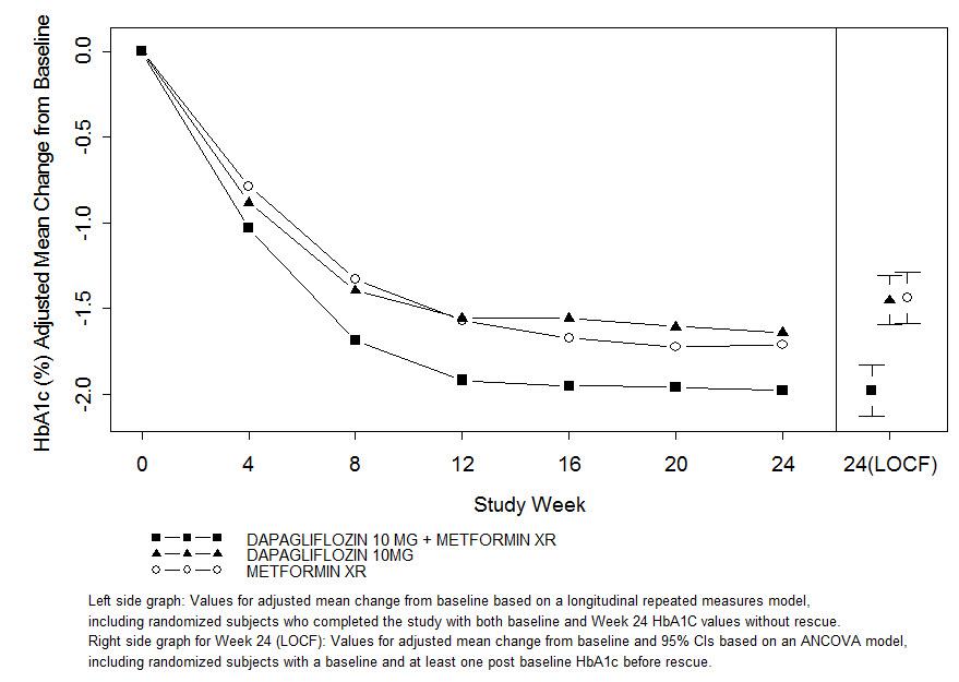 XIGDUO® XR (dapagliflozin and metformin HCI extended-release