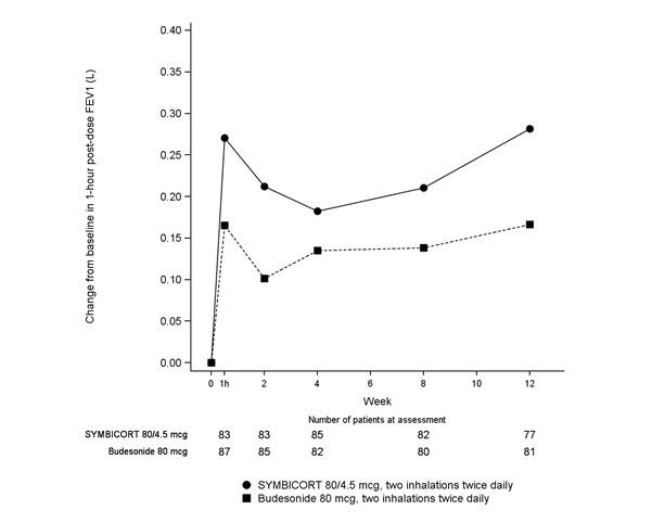 PhactMI SYMBICORT® (budesonide and formoterol fumarate