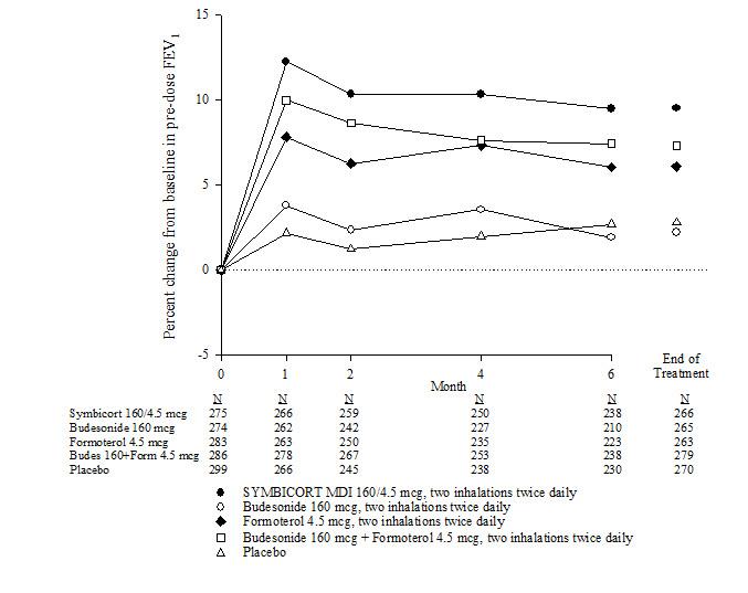 PhactMI SYMBICORT® (budesonide and formoterol fumarate dihydrate)