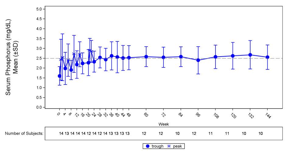 RX ITEM-Crysvita Burosumab Injection 20Mg/Ml 1 Ml Inj